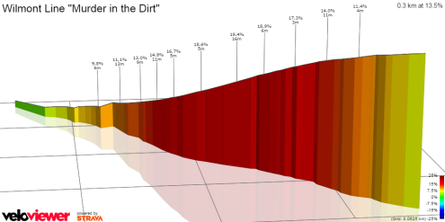 Wilmot veloviewer